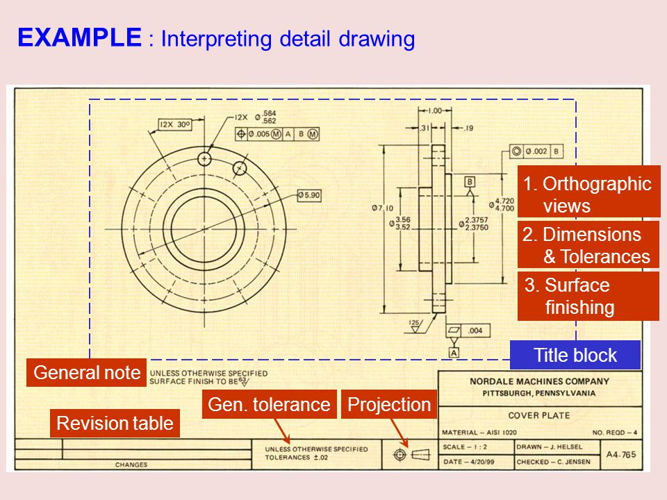 EXAMPLE : Interpreting detail drawing General note Revision table Title block 1. Orthographic views 2. Dimensions & Tolerances 3. Surface finishing Pr