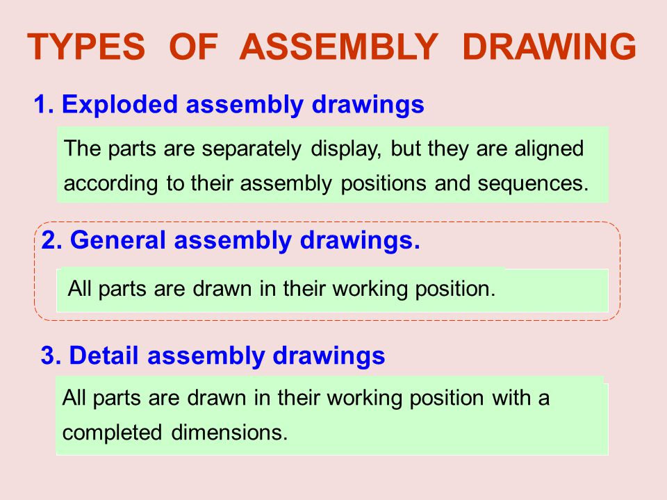 1. Exploded assembly drawings 3. Detail assembly drawings TYPES OF ASSEMBLY DRAWING 2. General assembly drawings. The parts are separately display, bu