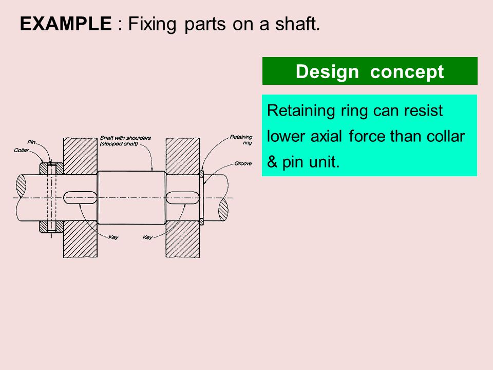 EXAMPLE : Fixing parts on a shaft. Retaining ring can resist lower axial force than collar & pin unit. Design concept