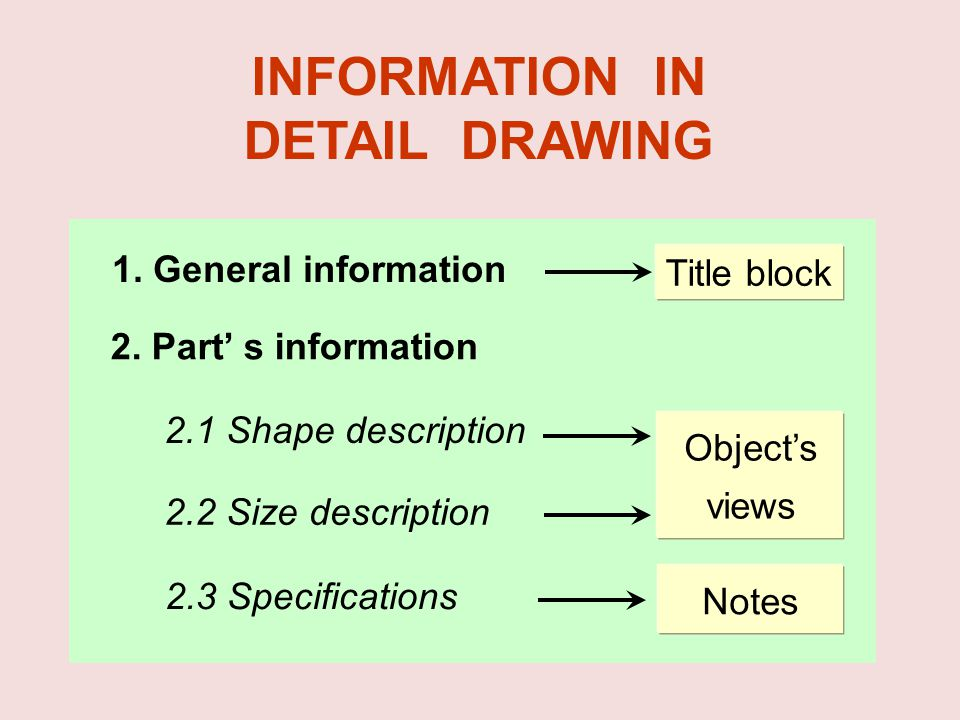 INFORMATION IN DETAIL DRAWING 2.1 Shape description 2.2 Size description 2.3 Specifications 1. General information 2. Part s information Title block O