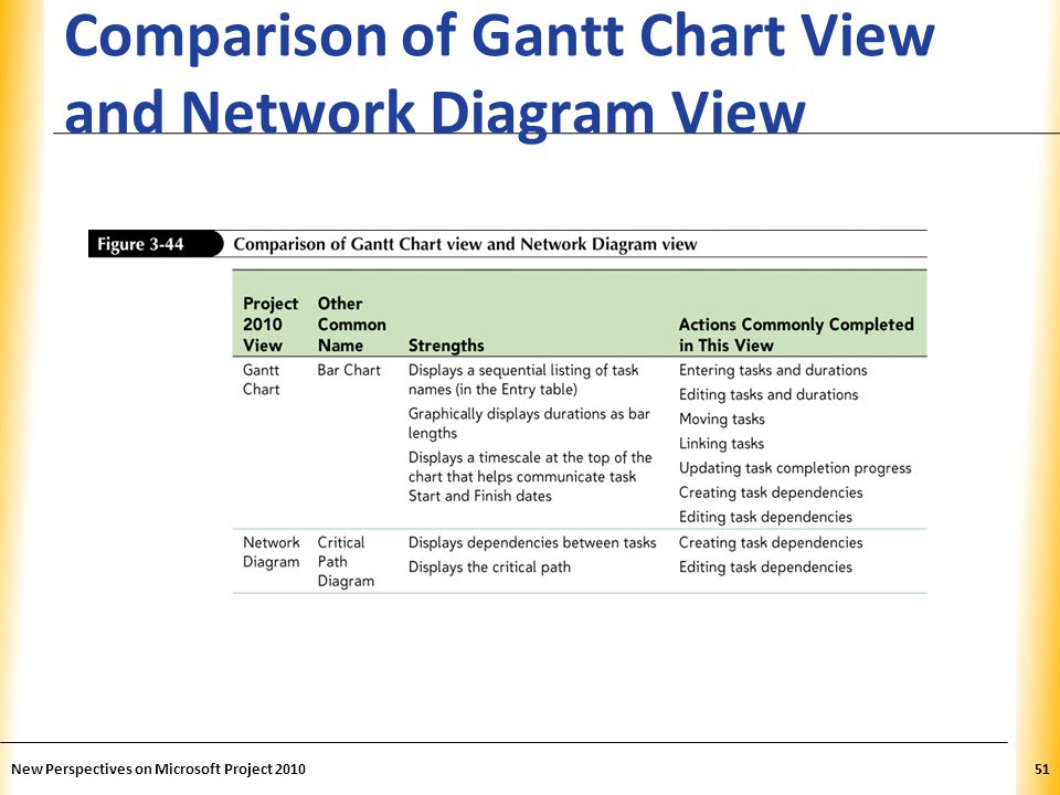 XP Comparison of Gantt Chart View and Network Diagram View New Perspectives on Microsoft Project 201051