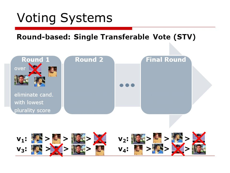 Voting Systems Round-based: Single Transferable Vote (STV) v 1 : >>> v 2 : > > > v 3 : > >> v 4 : > > > Round 1 over eliminate cand.
