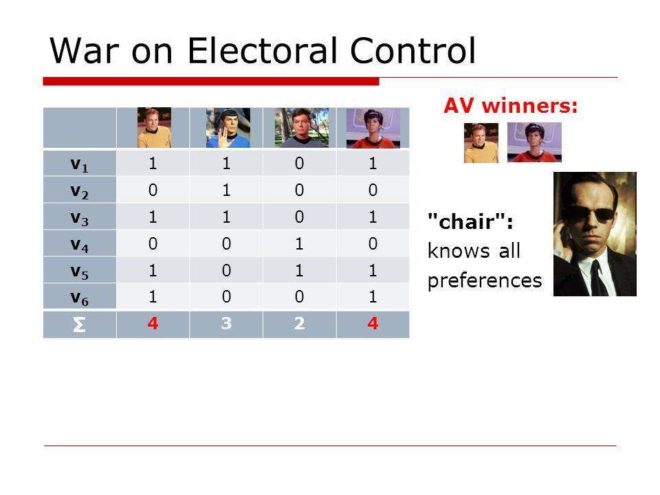 War on Electoral Control AV winners: chair : knows all preferences v1v1 1101 v2v2 0100 v3v3 1101 v4v4 0010 v5v5 1011 v6v6 1001 4324