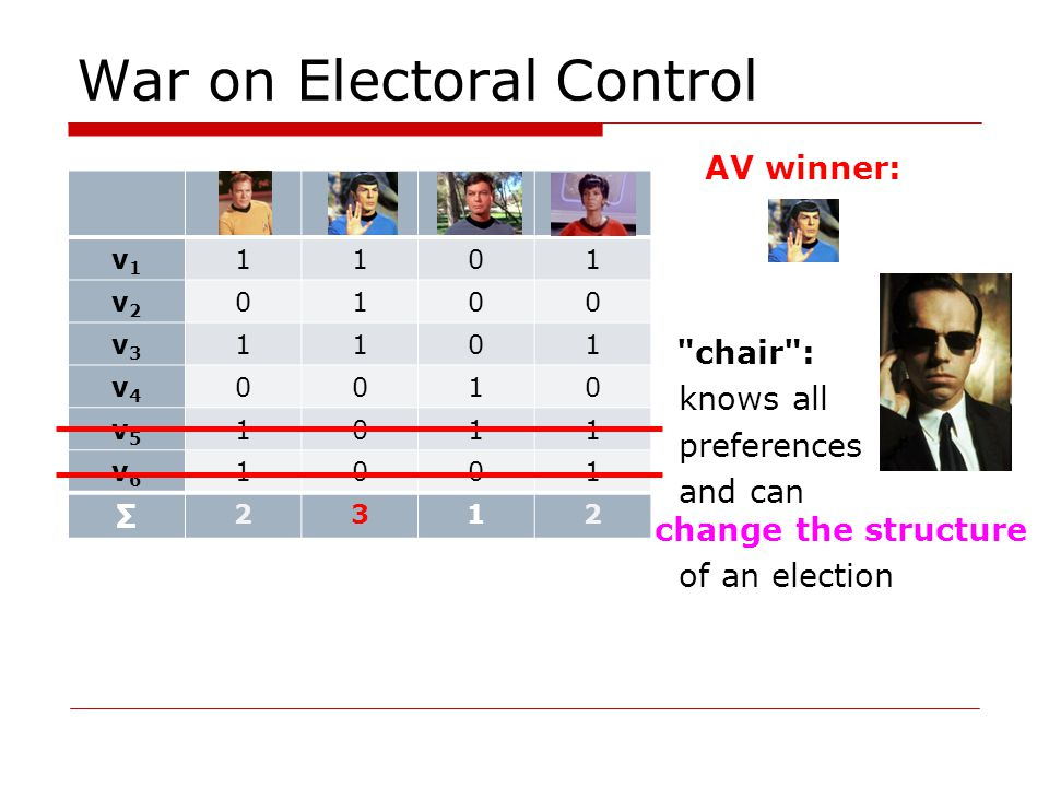 War on Electoral Control AV winner: chair : knows all preferences and can change the structure of an election v1v1 1101 v2v2 0100 v3v3 1101 v4v4 0010 v5v5 1011 v6v6 1001 2312