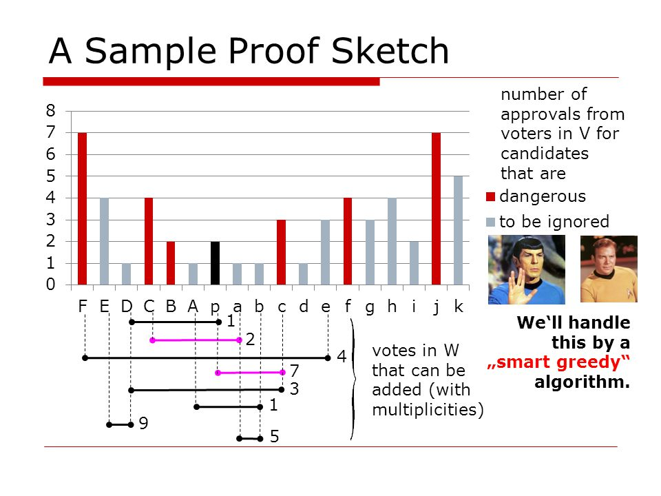 A Sample Proof Sketch 1 1 4 7 3 9 5 2 number of approvals from voters in V for candidates that are votes in W that can be added (with multiplicities) Well handle this by a smart greedy algorithm.