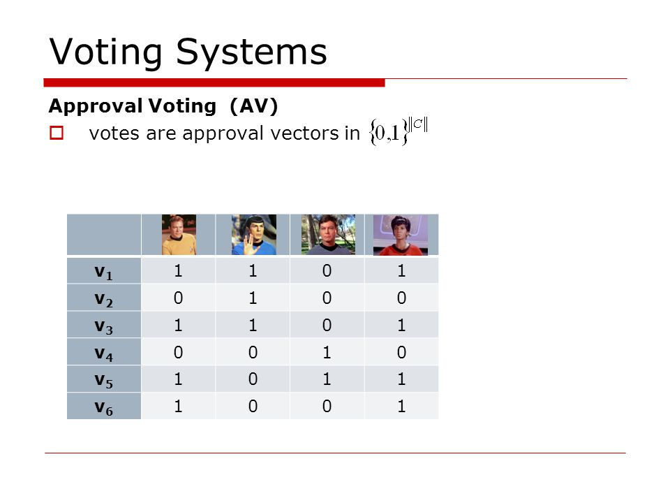 Voting Systems Approval Voting (AV) votes are approval vectors in winners: all candidates with the most approvals v1v1 1101 v2v2 0100 v3v3 1101 v4v4 0010 v5v5 1011 v6v6 1001 4324