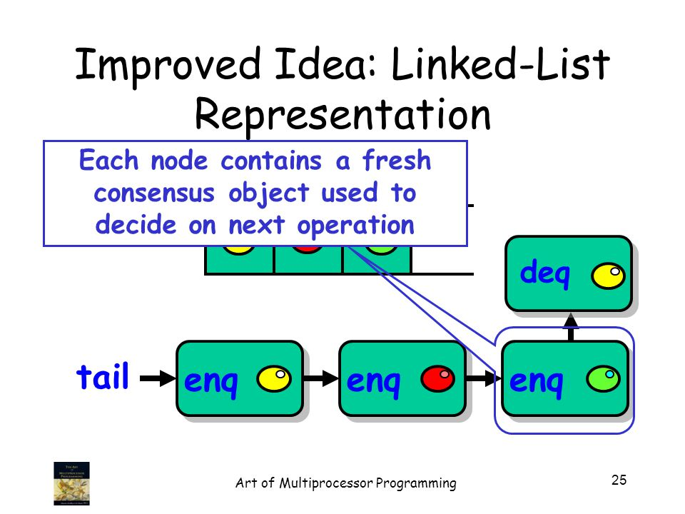 Improved Idea: Linked-List Representation enq tail deq Each node contains a fresh consensus object used to decide on next operation 25 Art of Multiprocessor Programming