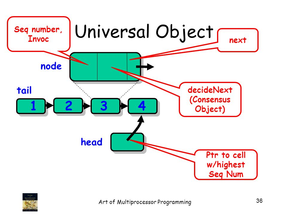 Universal Object head 123 decideNext (Consensus Object) Ptr to cell w/highest Seq Num Seq number, Invoc tail node next 4 36 Art of Multiprocessor Programming