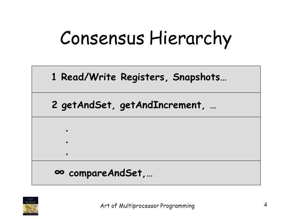 Consensus Hierarchy 1 Read/Write Registers, Snapshots… 2 getAndSet, getAndIncrement, … compareAndSet,…......