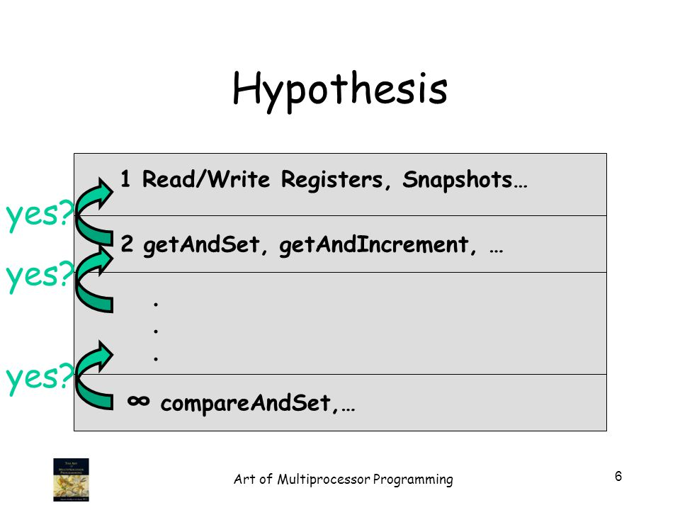Hypothesis 1 Read/Write Registers, Snapshots… 2 getAndSet, getAndIncrement, … compareAndSet,…...... yes? 6 Art of Multiprocessor Programming