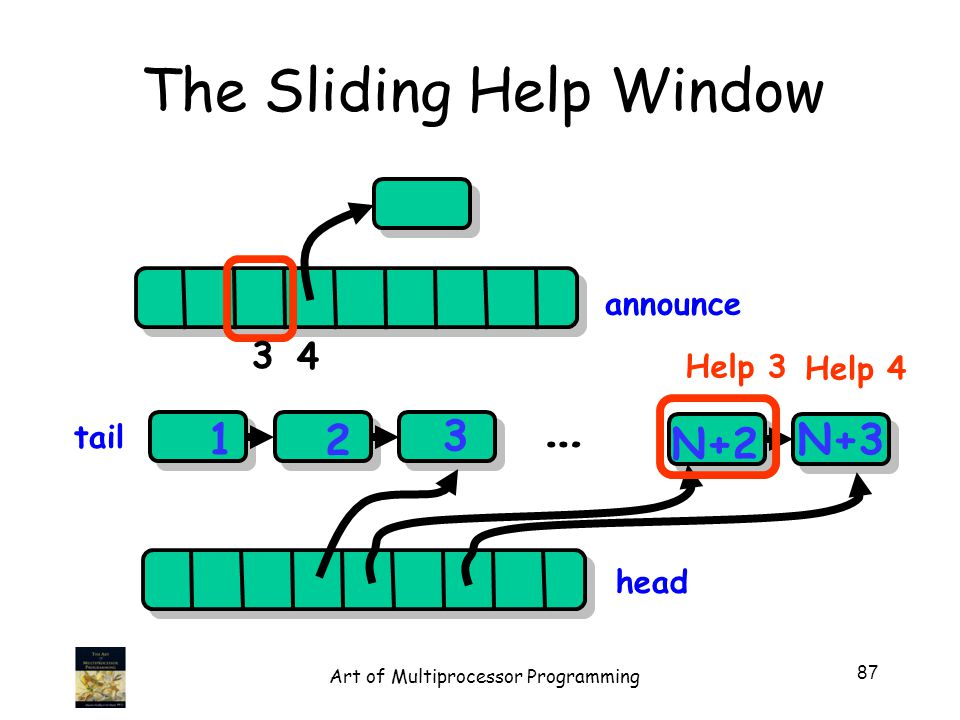 The Sliding Help Window head 1 2 3 N+2 N+3 … announce 4 tail Help 3 Help 4 3 87 Art of Multiprocessor Programming