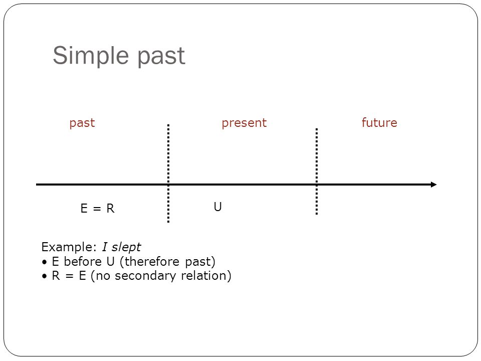 Simple past pastpresentfuture U Example: I slept E before U (therefore past) R = E (no secondary relation) E = R
