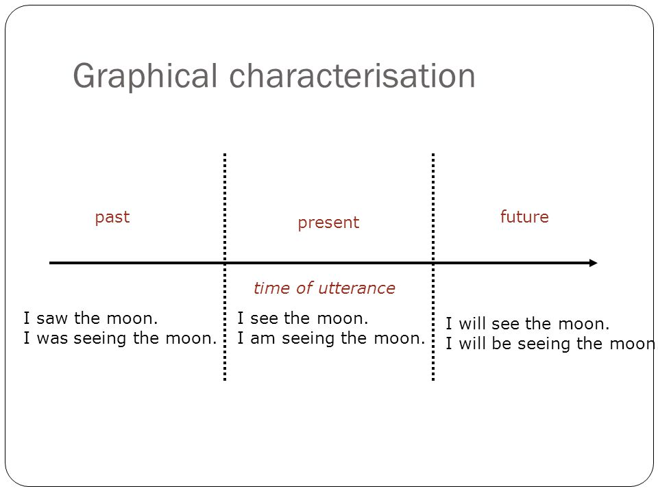 Graphical characterisation time of utterance past present future I see the moon.
