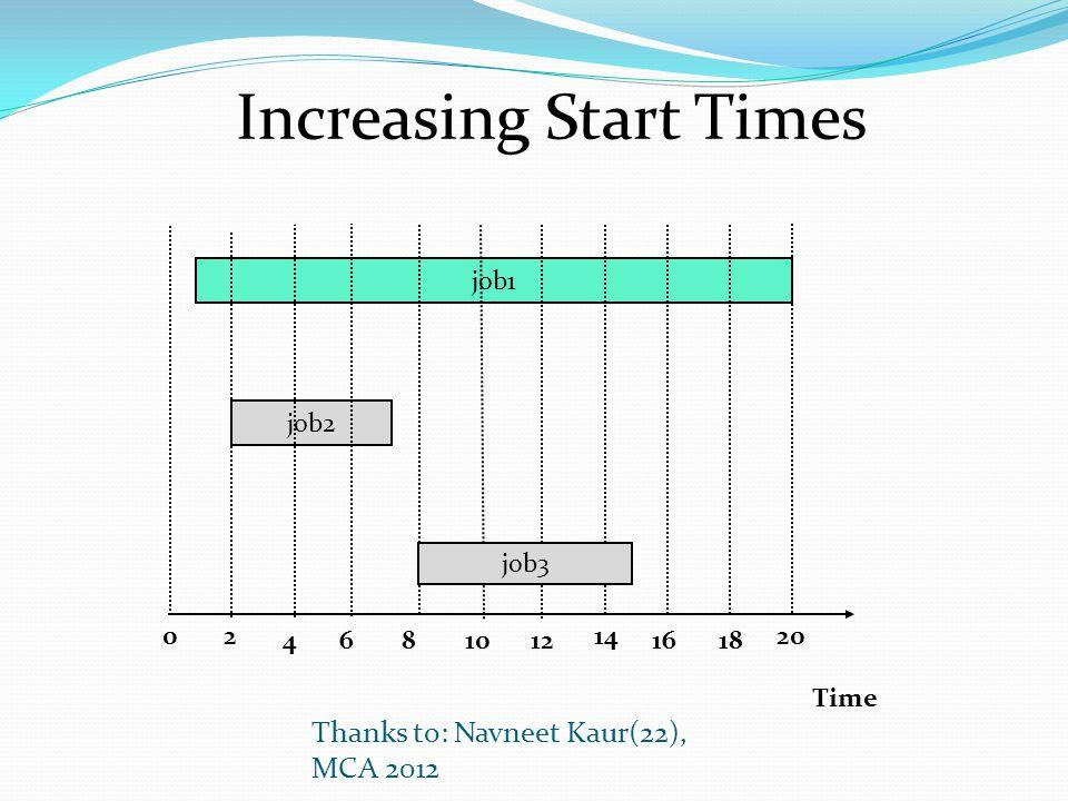 Time 0 job1 job2 2 4681012 14 1618 job3 Thanks to: Navneet Kaur(22), MCA 2012 20 Increasing Start Times