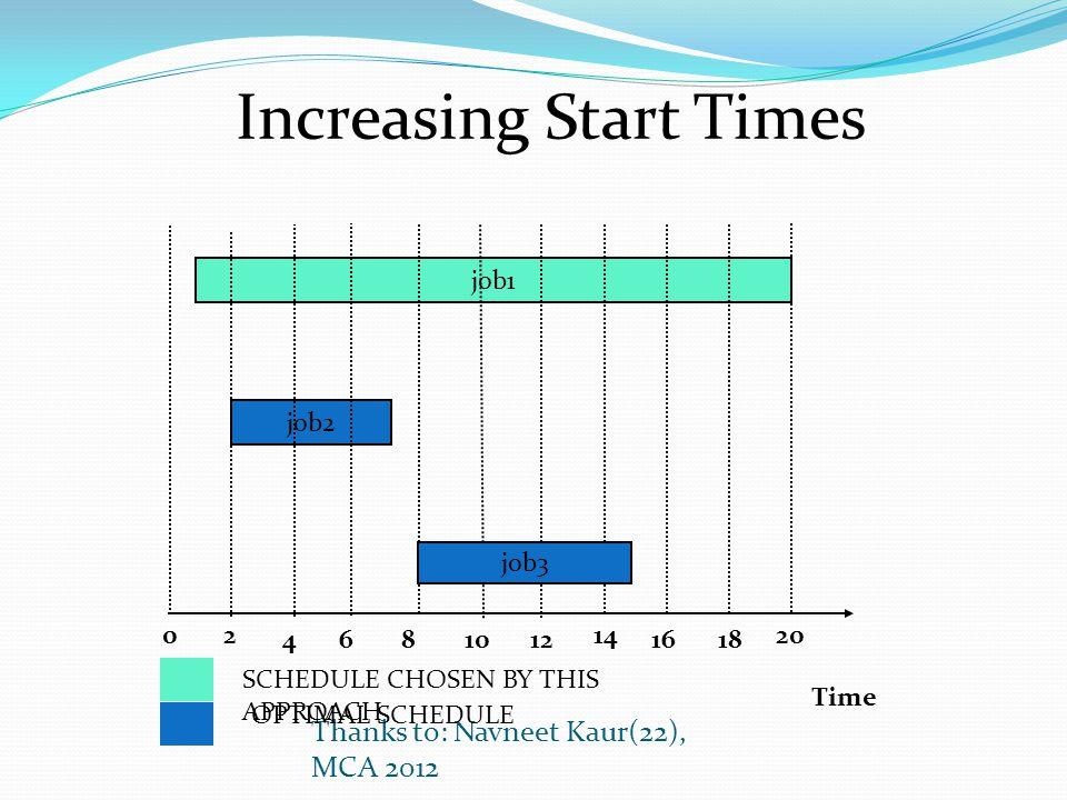 Time 0 job1 job2 2 4681012 14 1618 job3 Thanks to: Navneet Kaur(22), MCA 2012 20 SCHEDULE CHOSEN BY THIS APPROACH OPTIMAL SCHEDULE Increasing Start Ti