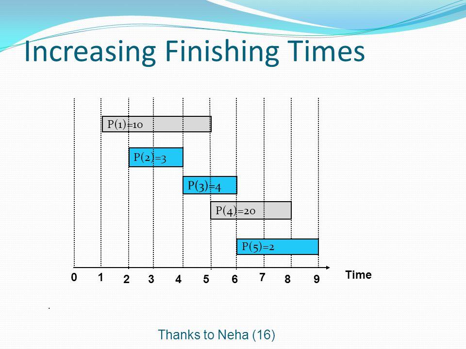Increasing Finishing Times Time 0 P(1)=10 P(4)=20 P(2)=3 1 23456 7 89 P(5)=2. Thanks to Neha (16)