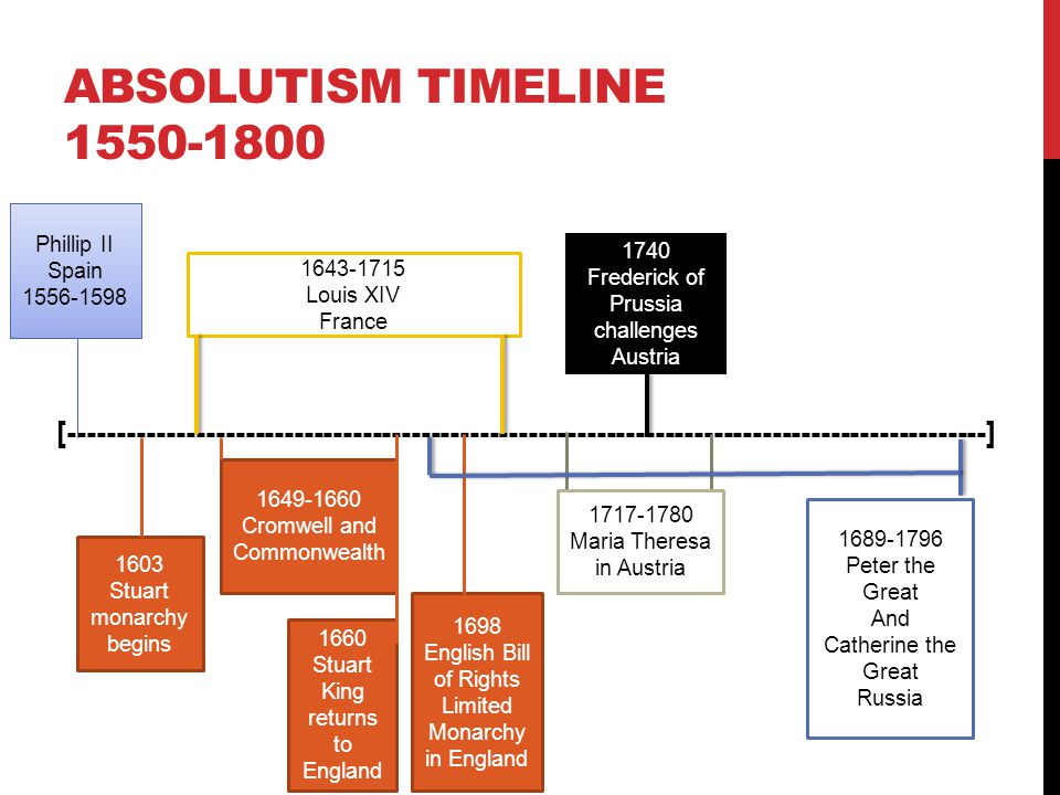 ABSOLUTISM TIMELINE 1550-1800 [----------------------------------------------------------------------------------------------] Phillip II Spain 1556-1