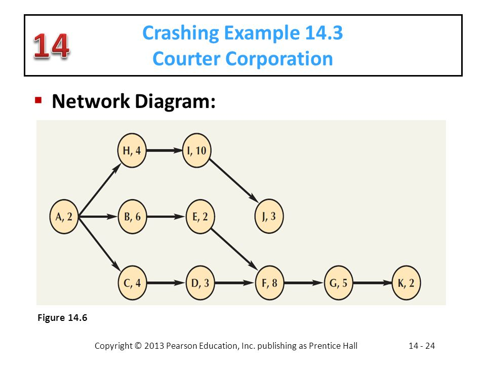 Copyright © 2013 Pearson Education, Inc. publishing as Prentice Hall14 - 24 Crashing Example 14.3 Courter Corporation Network Diagram: Figure 14.6