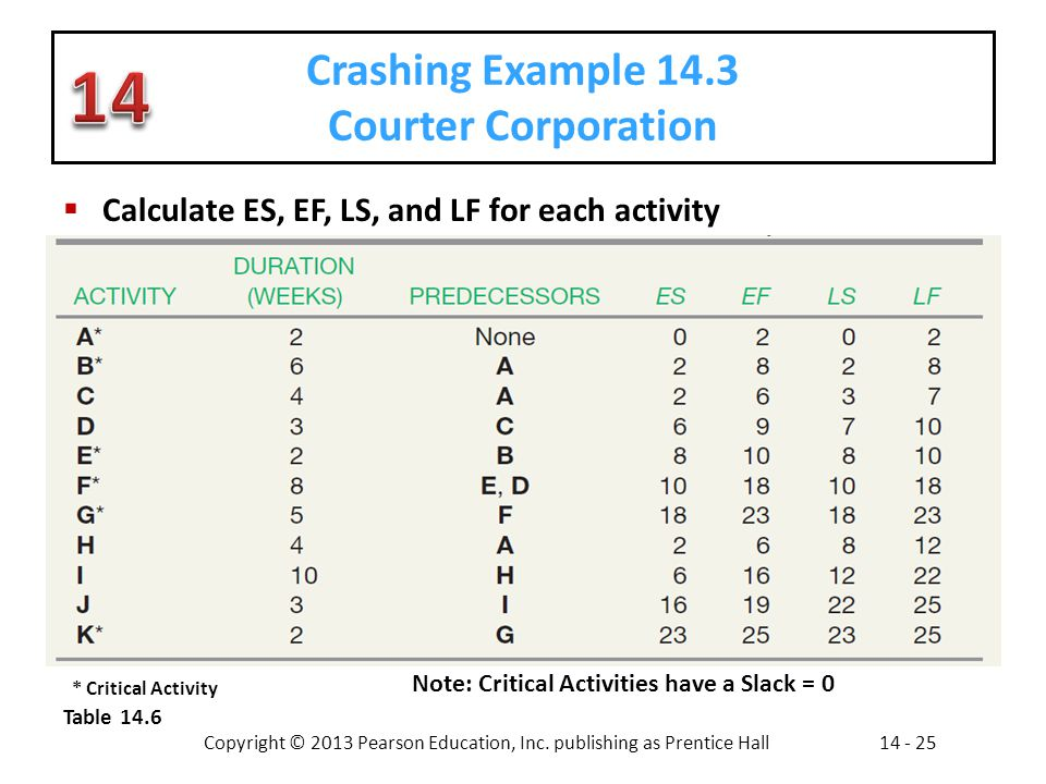 Copyright © 2013 Pearson Education, Inc. publishing as Prentice Hall14 - 25 Crashing Example 14.3 Courter Corporation Calculate ES, EF, LS, and LF for