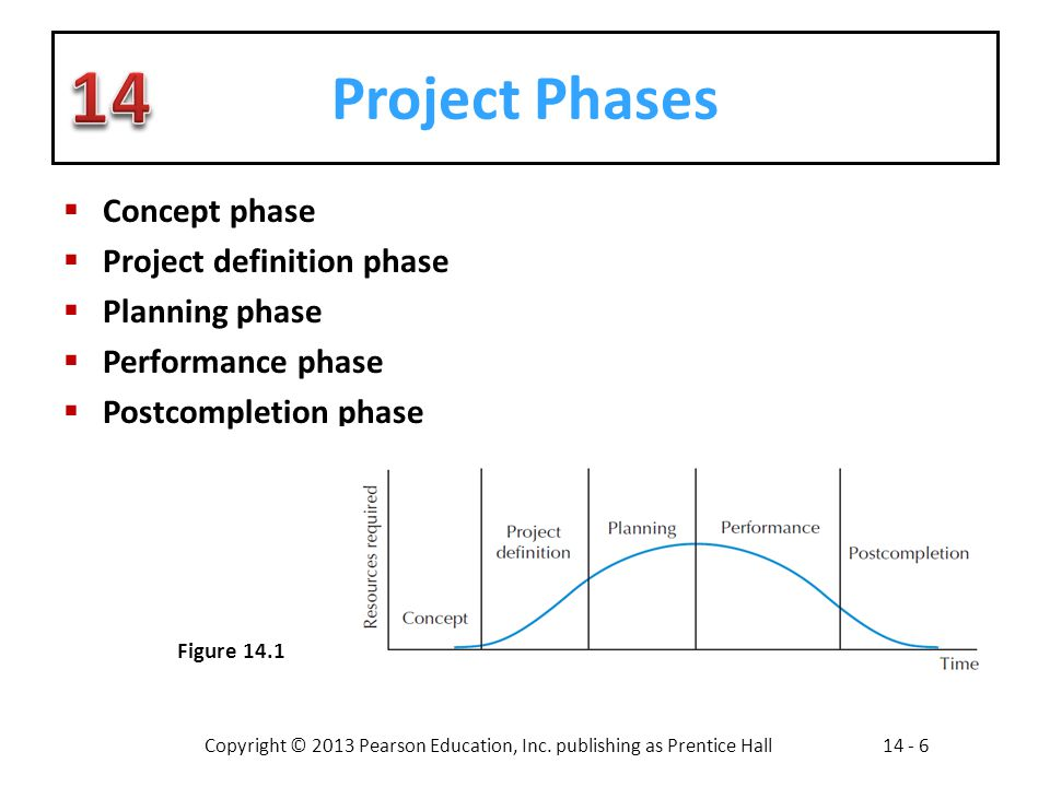 Copyright © 2013 Pearson Education, Inc. publishing as Prentice Hall14 - 6 Project Phases Concept phase Project definition phase Planning phase Perfor