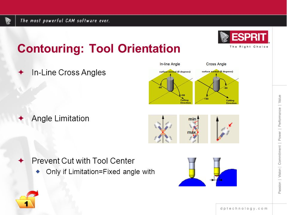 Contouring: Tool Orientation In-Line Cross Angles Angle Limitation Prevent Cut with Tool Center Only if Limitation=Fixed angle with