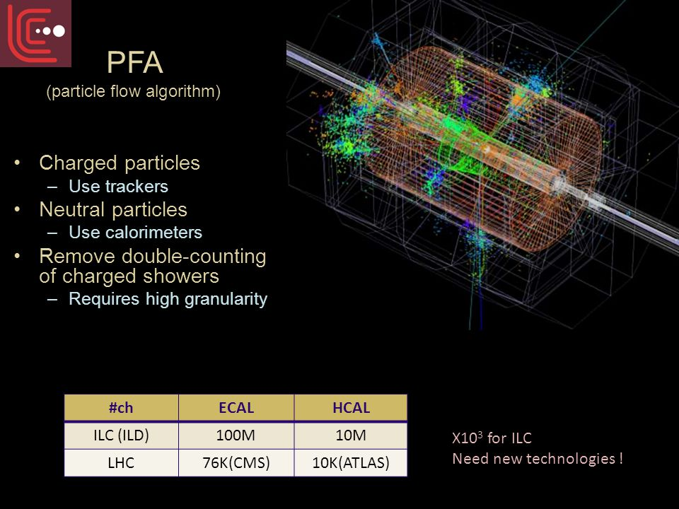 Charged particles –Use trackers Neutral particles –Use calorimeters Remove double-counting of charged showers –Requires high granularity PFA (particle flow algorithm) PFA (particle flow algorithm) #chECALHCAL ILC (ILD)100M10M LHC76K(CMS)10K(ATLAS) X10 3 for ILC Need new technologies .