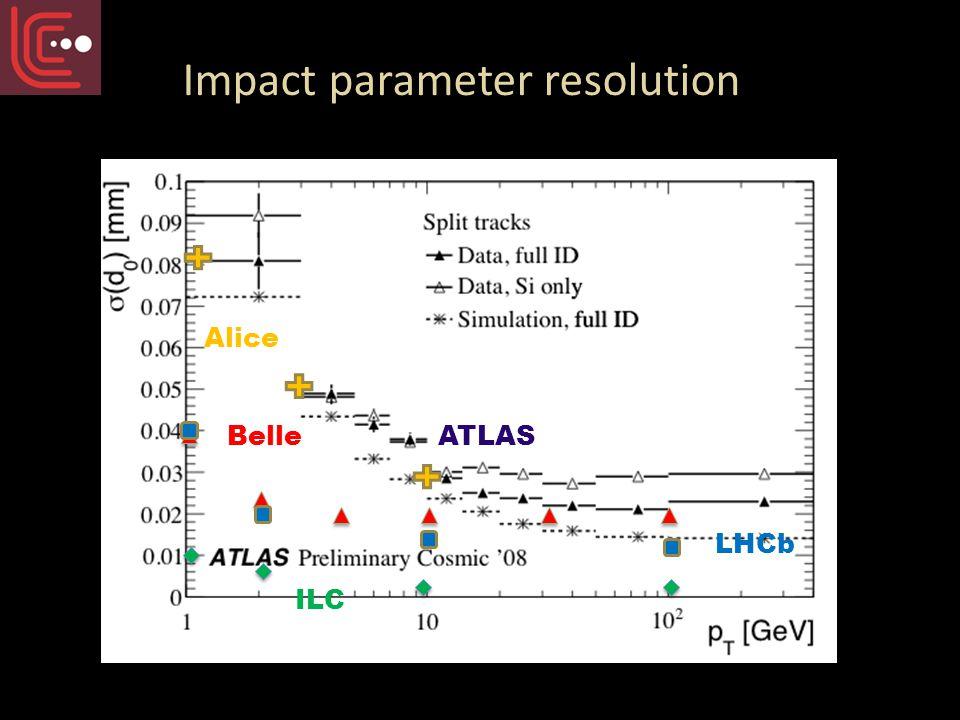 Impact parameter resolution ILC Belle ATLAS LHCb Alice