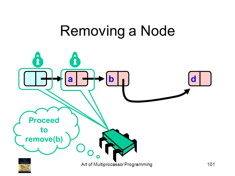 Art of Multiprocessor Programming101 Removing a Node abd Proceed to remove(b)