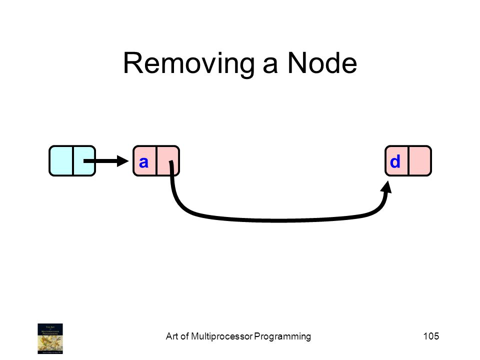 Art of Multiprocessor Programming105 Removing a Node ad