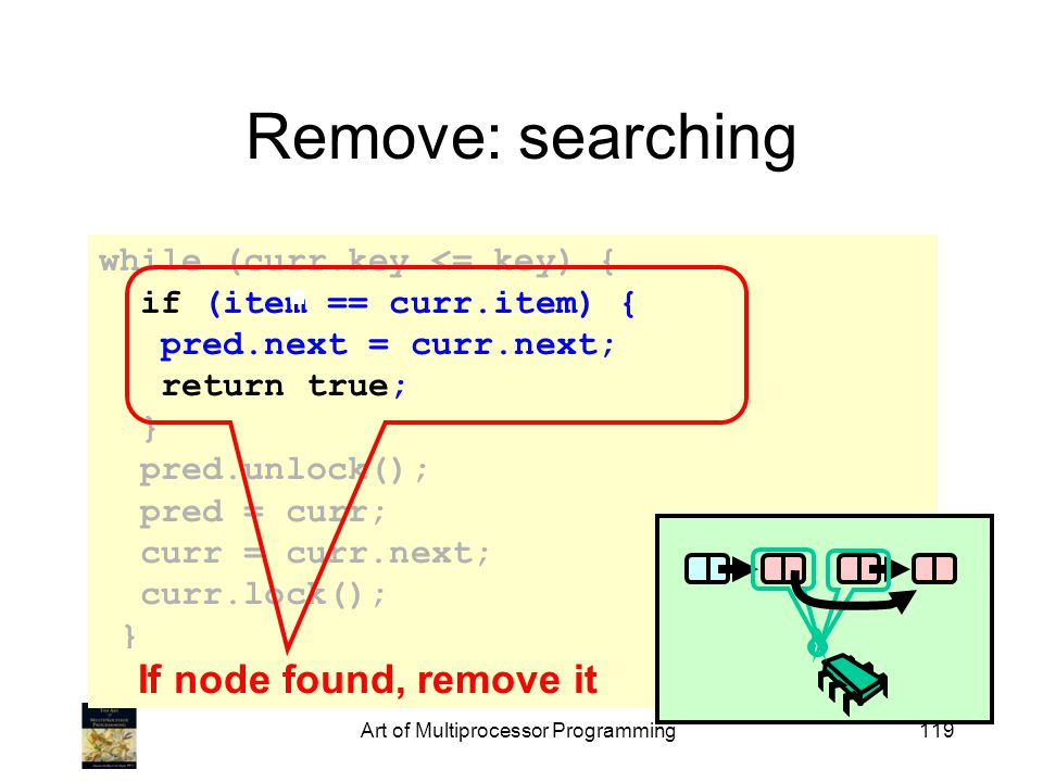 while (curr.key <= key) { if (item == curr.item) { pred.next = curr.next; return true; } pred.unlock(); pred = curr; curr = curr.next; curr.lock(); } return false; Art of Multiprocessor Programming119 Remove: searching If node found, remove it