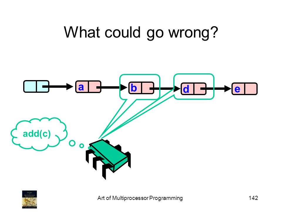 Art of Multiprocessor Programming142 What could go wrong? b d e a add(c)