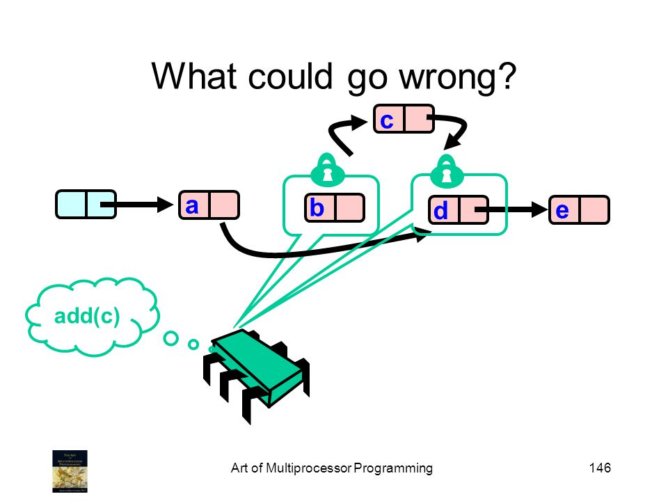 Art of Multiprocessor Programming146 What could go wrong? b d e a add(c) c