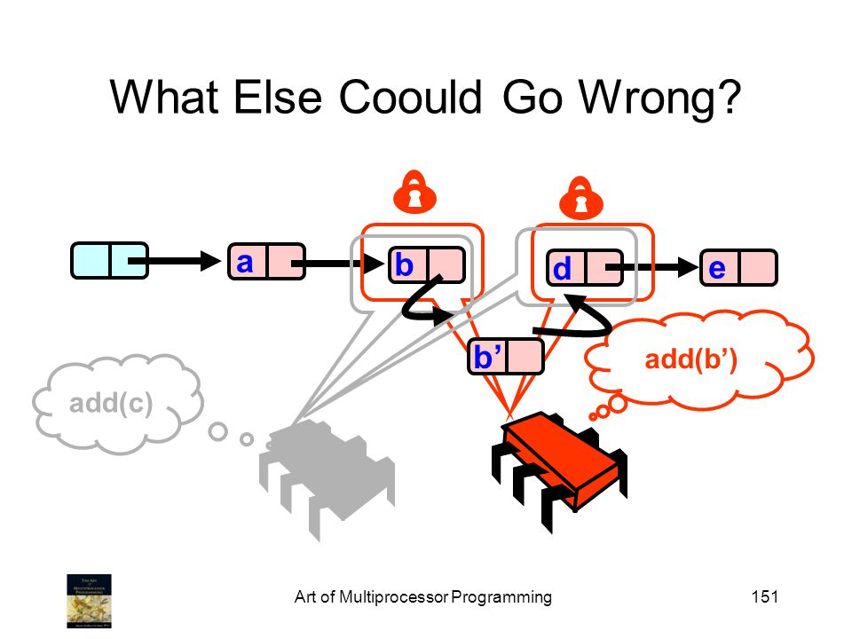 Art of Multiprocessor Programming151 What Else Coould Go Wrong? b d e a add(c) add(b) b