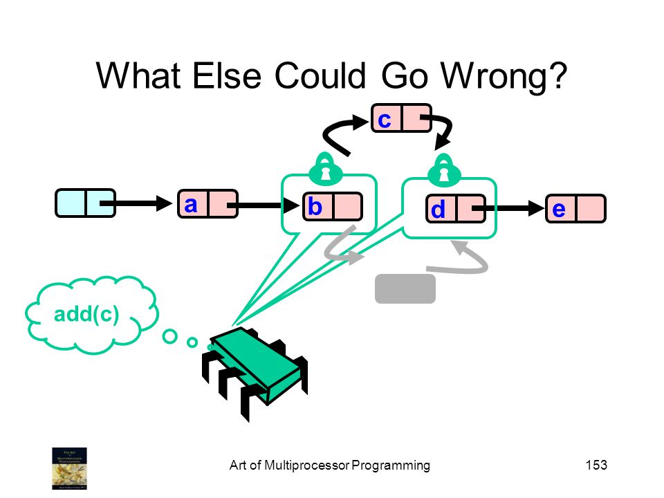 Art of Multiprocessor Programming153 What Else Could Go Wrong? b d e a add(c) c