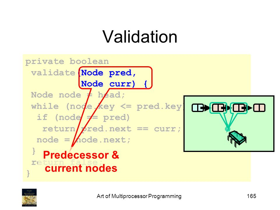 private boolean validate(Node pred, Node curr) { Node node = head; while (node.key <= pred.key) { if (node == pred) return pred.next == curr; node = node.next; } return false; } Art of Multiprocessor Programming165 Validation Predecessor & current nodes