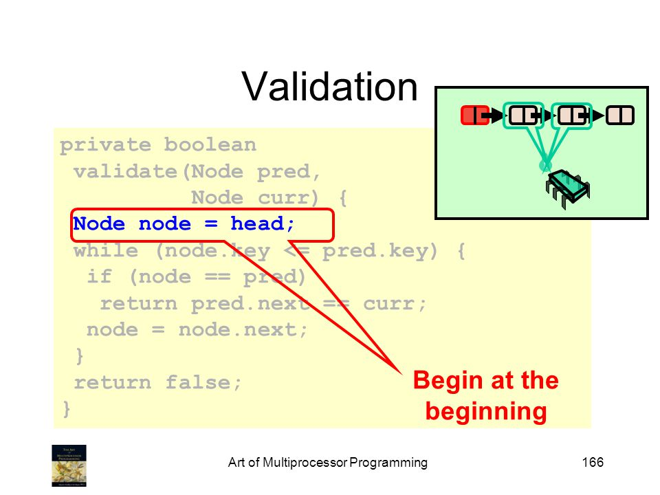 private boolean validate(Node pred, Node curr) { Node node = head; while (node.key <= pred.key) { if (node == pred) return pred.next == curr; node = node.next; } return false; } Art of Multiprocessor Programming166 Validation Begin at the beginning