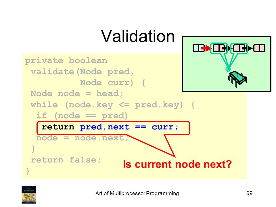 Art of Multiprocessor Programming169 private boolean validate(Node pred, Node curr) { Node node = head; while (node.key <= pred.key) { if (node == pred) return pred.next == curr; node = node.next; } return false; } Validation Is current node next