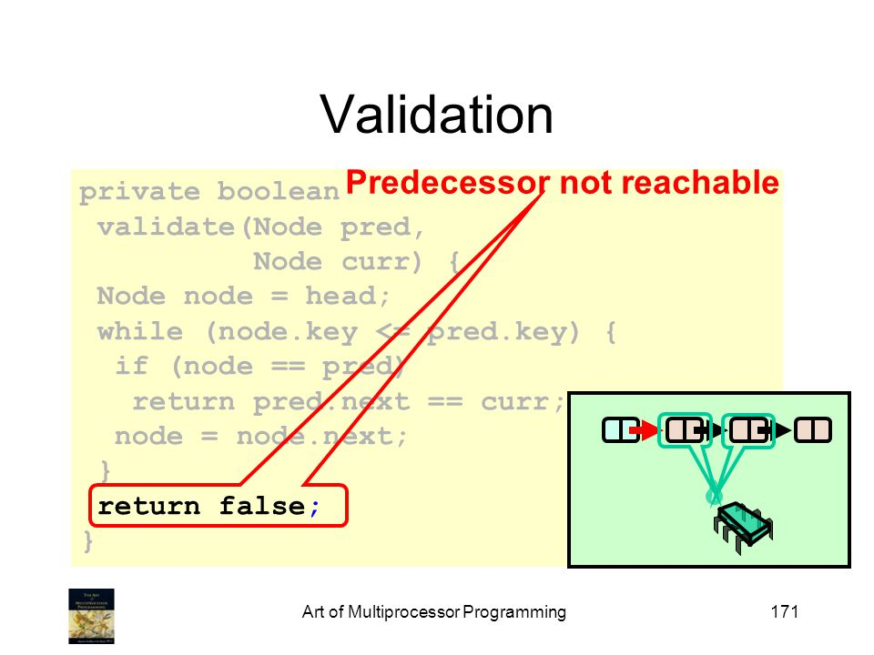 Art of Multiprocessor Programming171 private boolean validate(Node pred, Node curr) { Node node = head; while (node.key <= pred.key) { if (node == pred) return pred.next == curr; node = node.next; } return false; } Validation Predecessor not reachable