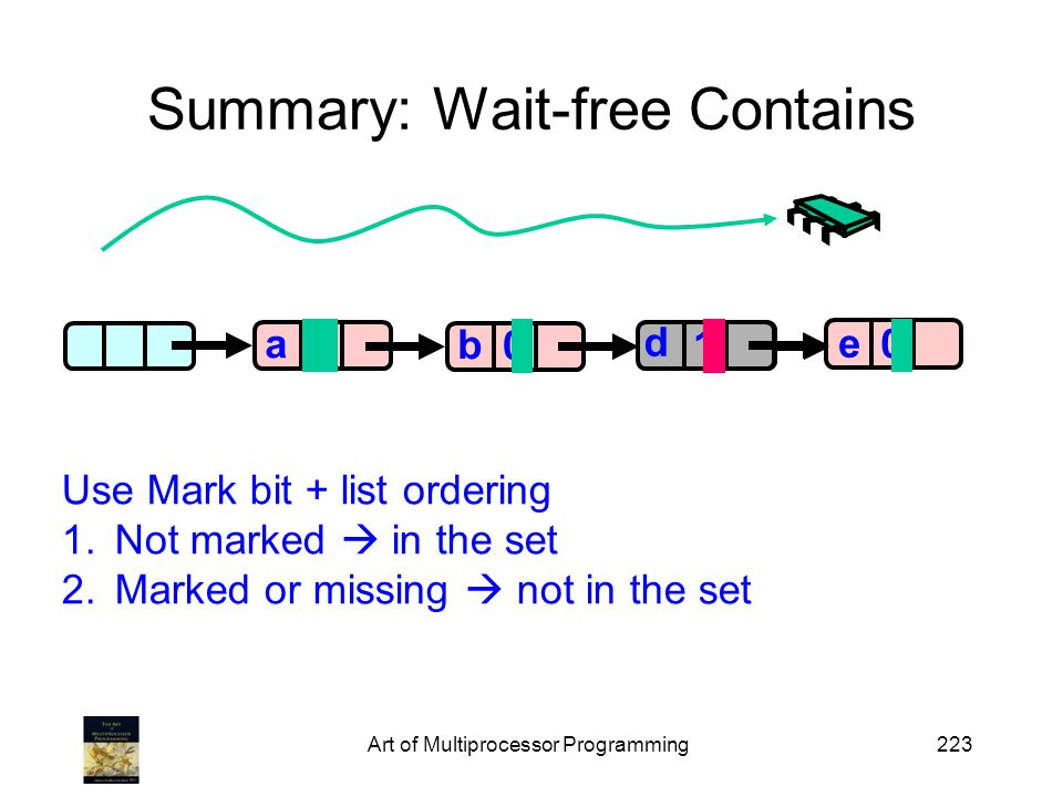 Art of Multiprocessor Programming223 Summary: Wait-free Contains a 0 0 0 a b c 0 e 1 d Use Mark bit + list ordering 1.Not marked in the set 2.Marked or missing not in the set