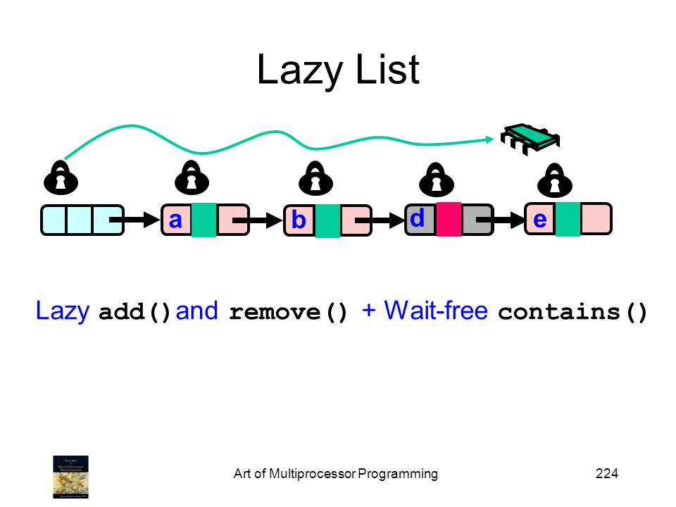 Art of Multiprocessor Programming224 Lazy List a 0 0 0 a b c 0 e 1 d Lazy add() and remove() + Wait-free contains()