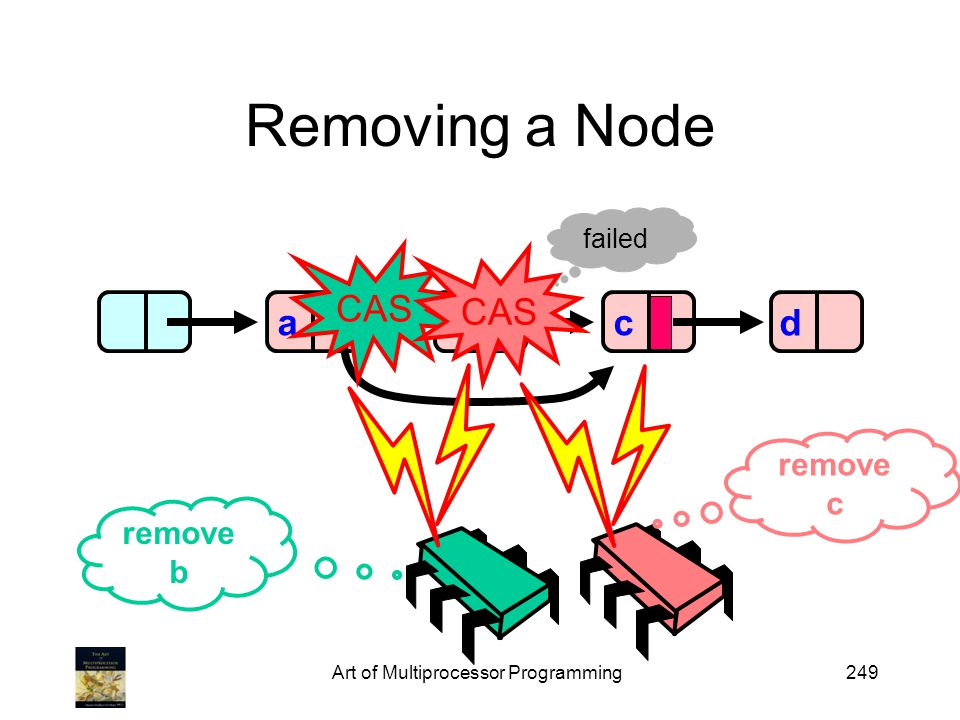 Art of Multiprocessor Programming249 Removing a Node abd remove b remove c c failed CAS