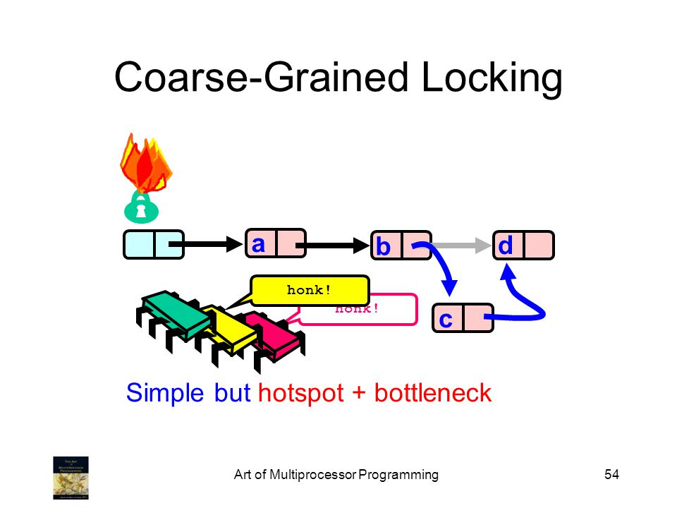 Art of Multiprocessor Programming54 honk! Coarse-Grained Locking a b d c Simple but hotspot + bottleneck honk!