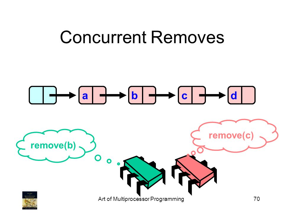 Art of Multiprocessor Programming70 Concurrent Removes abcd remove(c) remove(b)