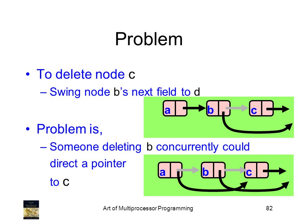 Art of Multiprocessor Programming82 Problem To delete node c –Swing node bs next field to d Problem is, –Someone deleting b concurrently could direct a pointer to c ba cbac