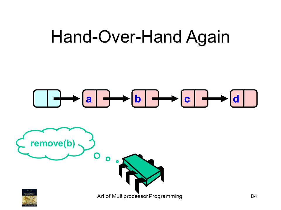 Art of Multiprocessor Programming84 Hand-Over-Hand Again abcd remove(b)