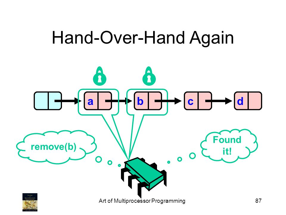 Art of Multiprocessor Programming87 Hand-Over-Hand Again abcd remove(b) Found it!