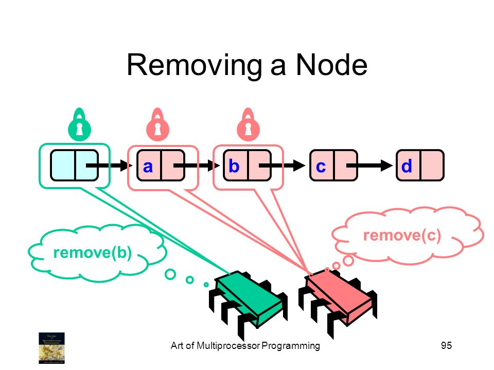 Art of Multiprocessor Programming95 Removing a Node abcd remove(b) remove(c)