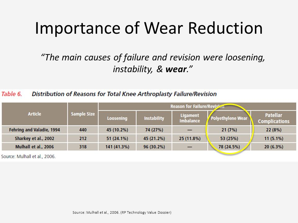 Importance of Wear Reduction The main causes of failure and revision were loosening, instability, & wear.