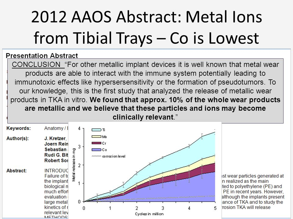 2012 AAOS Abstract: Metal Ions from Tibial Trays – Co is Lowest CONCLUSION For other metallic implant devices it is well known that metal wear products are able to interact with the immune system potentially leading to immunotoxic effects like hypersersensitivity or the formation of pseudotumors.