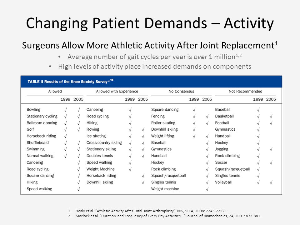 Changing Patient Demands – Activity Surgeons Allow More Athletic Activity After Joint Replacement 1 Average number of gait cycles per year is over 1 million 1,2 High levels of activity place increased demands on components 1.Healy et al.